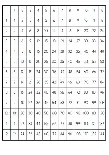 Free Printable Multiplication Tables 12X12